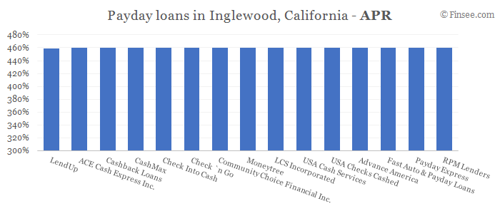 Compare APR of companies issuing payday loans in Inglewood, California