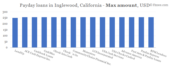 Compare maximum amount of payday loans in Inglewood, California