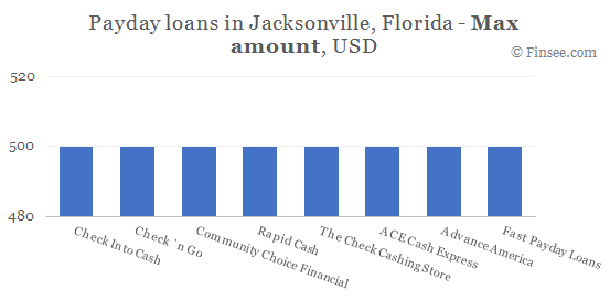 Compare maximum amount of payday loans in Jacksonville, Florida