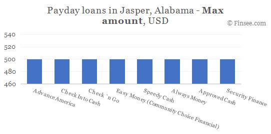 Compare maximum amount of payday loans in Jasper, Alabama