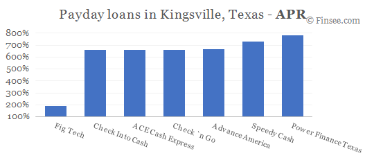 Compare APR of companies issuing payday loans in Kingsville, Texas