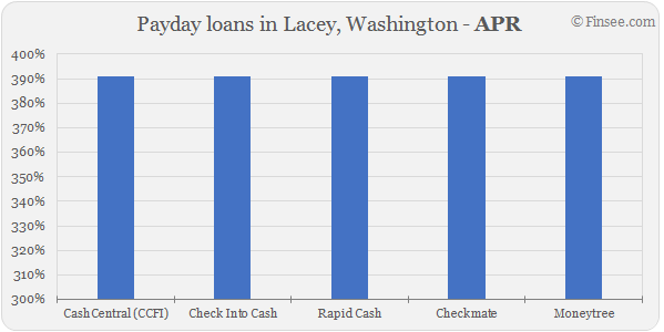 Compare APR of companies issuing payday loans in Lacey, Washington