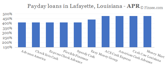 Compare APR of companies issuing payday loans in Lafayette, Louisiana