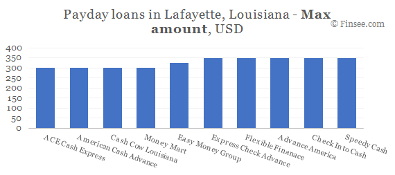 Compare maximum amount of payday loans in Lafayette, Louisiana