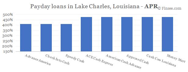 Compare APR of companies issuing payday loans in Lake Charles, Louisiana