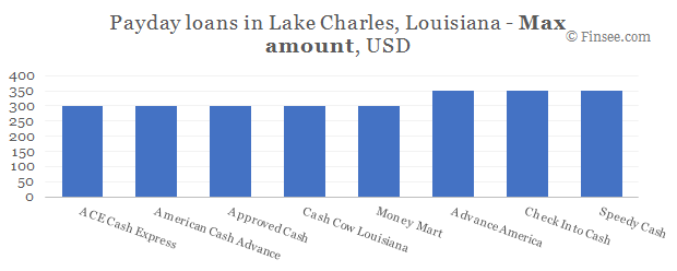 Compare maximum amount of payday loans in Lake Charles, Louisiana