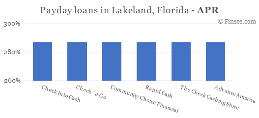 Compare APR of companies issuing payday loans in Lakeland, Florida
