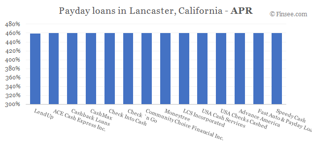 Compare APR of companies issuing payday loans in Lancaster, California