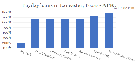 Compare APR of companies issuing payday loans in Lancaster, Texas