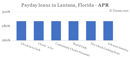 Compare APR of companies issuing payday loans in Lantana, Florida