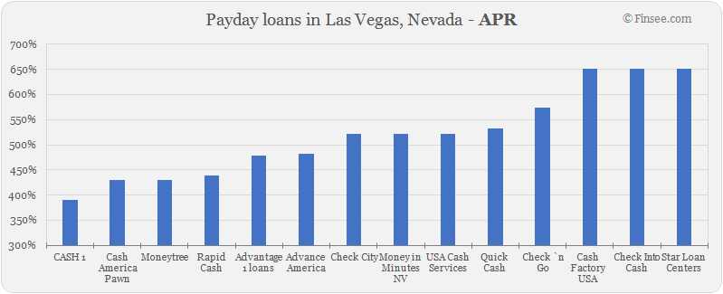 Compare APR of companies issuing payday loans in Las Vegas, Nevada