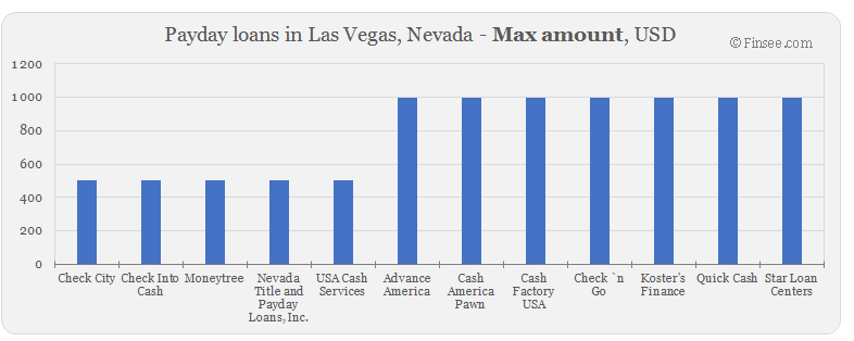 Compare maximum amount of payday loans in Las Vegas, Nevada