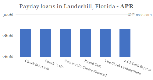 Compare APR of companies issuing payday loans in Lauderhill, Florida