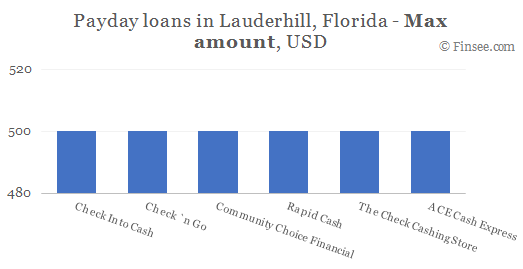 Compare maximum amount of payday loans in Lauderhill, Florida