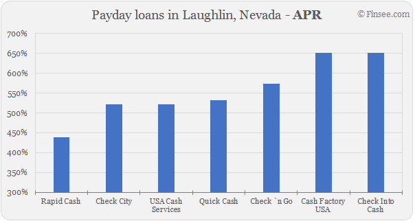 Compare APR of companies issuing payday loans in Laughlin, Nevada