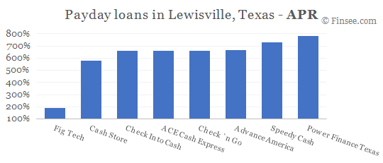 Compare APR of companies issuing payday loans in Lewisville, Texas