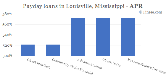 Compare APR of companies issuing payday loans in Louisville, Mississippi