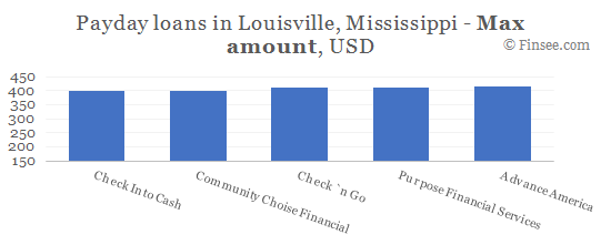 Compare maximum amount of payday loans in Louisville, Mississippi