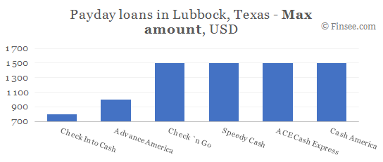 Compare maximum amount of payday loans in Lubbock, Texas