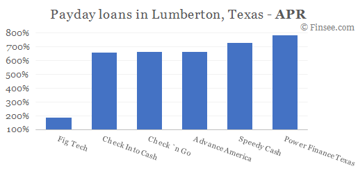 Compare APR of companies issuing payday loans in Lumberton, Texas