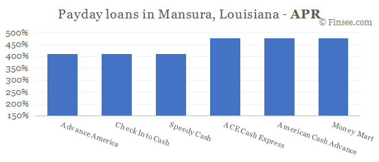 Compare APR of companies issuing payday loans in Mansura, Louisiana