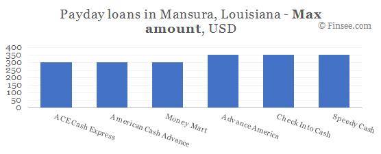 Compare maximum amount of payday loans in Mansura, Louisiana