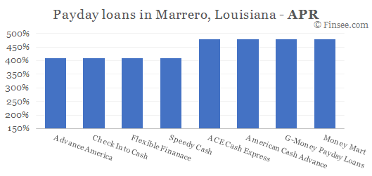 Compare APR of companies issuing payday loans in Marrero, Louisiana