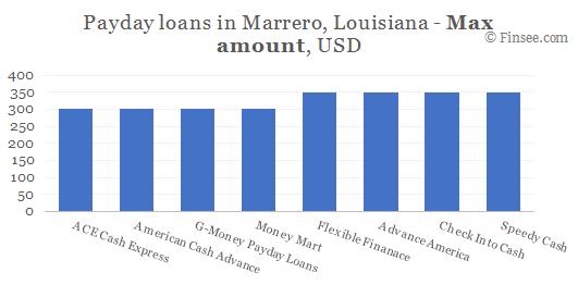 Compare maximum amount of payday loans in Marrero, Louisiana
