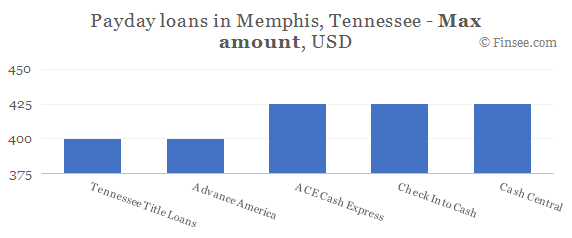 Compare maximum amount of payday loans in Memphis, Tennessee