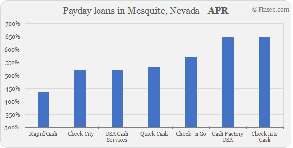 Compare APR of companies issuing payday loans in Mesquite, Nevada