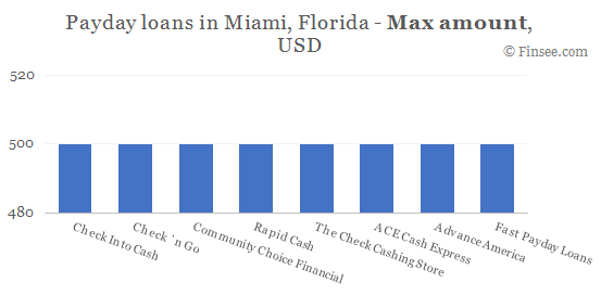Compare maximum amount of payday loans in Miami, Florida