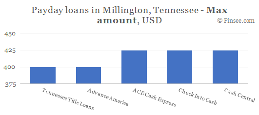 Compare maximum amount of payday loans in Millington, Tennessee