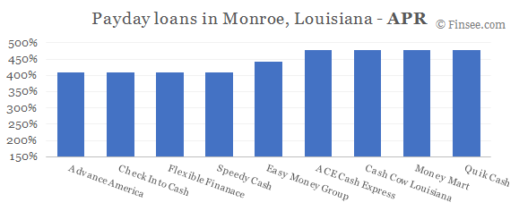 Compare APR of companies issuing payday loans in Monroe, Louisiana
