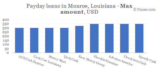 Compare maximum amount of payday loans in Monroe, Louisiana