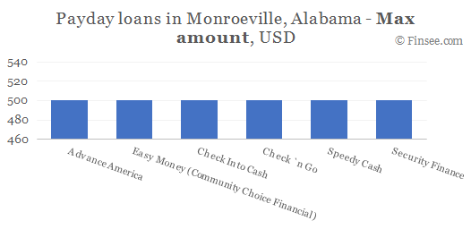 Compare maximum amount of payday loans in Monroeville, Alabama