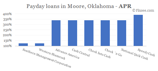 Compare APR of companies issuing payday loans in Moore, Oklahoma