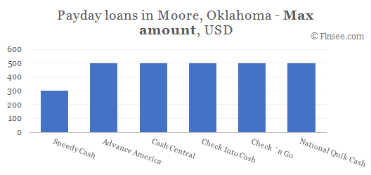 Compare maximum amount of payday loans in Moore, Oklahoma