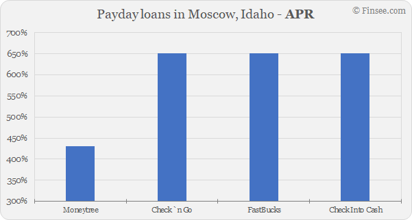 Compare APR of companies issuing payday loans in Moscow, Idaho