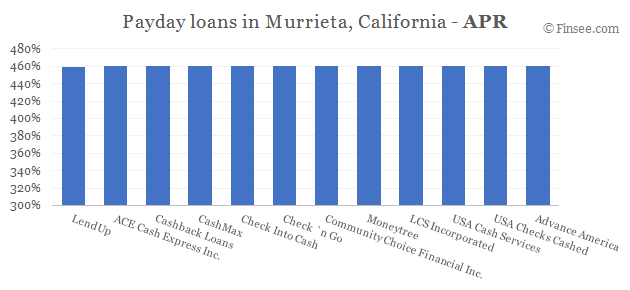 Compare APR of companies issuing payday loans in Murrieta, California