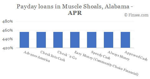 Compare APR of companies issuing payday loans in Muscle Shoals, Alabama