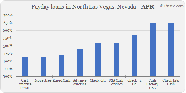 Compare APR of companies issuing payday loans in North Las Vegas, Nevada