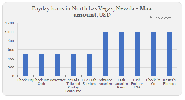 Compare maximum amount of payday loans in North Las Vegas, Nevada