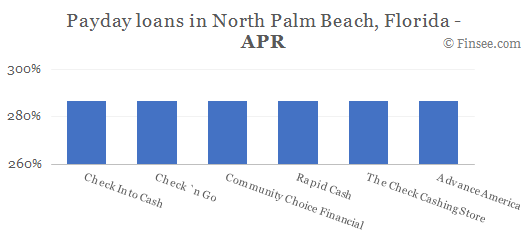 Compare APR of companies issuing payday loans in North Palm Beach, Florida