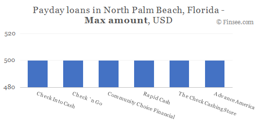 Compare maximum amount of payday loans in North Palm Beach, Florida