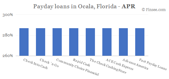 Compare APR of companies issuing payday loans in Ocala, Florida