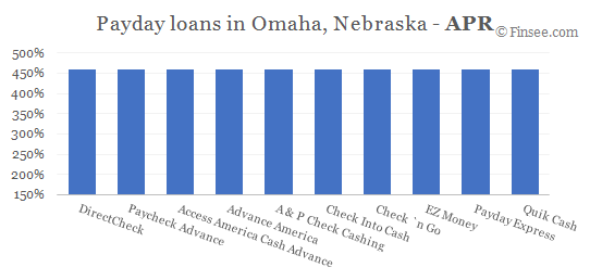 Compare APR of companies issuing payday loans in Omaha, Nebraska