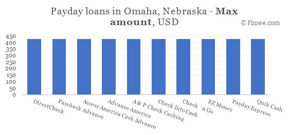 Compare maximum amount of payday loans in Omaha, Nebraska