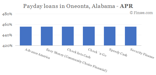 Compare APR of companies issuing payday loans in Oneonta, Alabama
