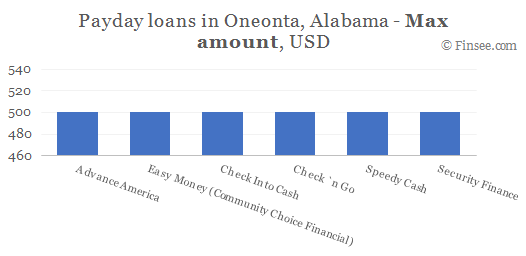 Compare maximum amount of payday loans in Oneonta, Alabama