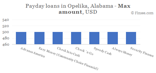 Compare maximum amount of payday loans in Opelika, Alabama